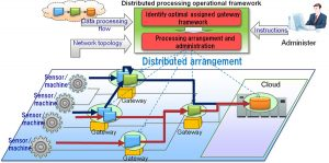 distributed-processing