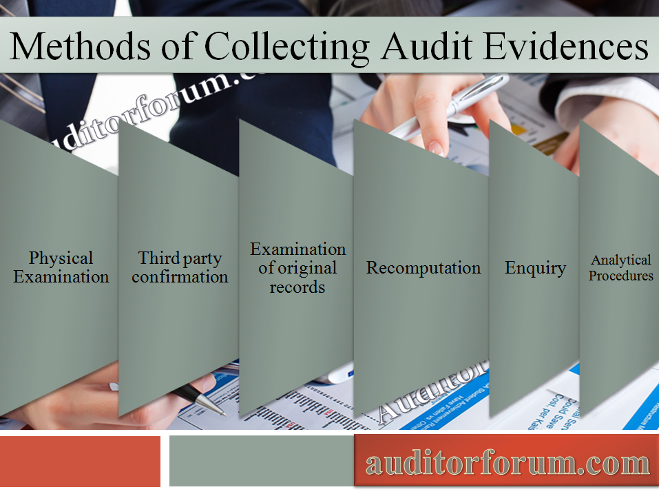 Methods of collecting Audit Evidences
