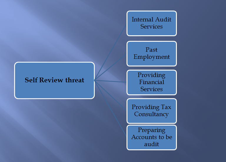 Self review threat