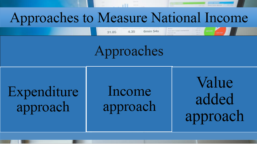 Methods to calculate national income