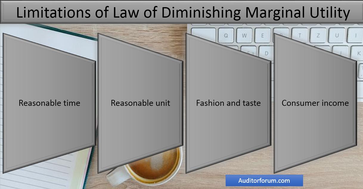 Limitations of diminishing marginal utility