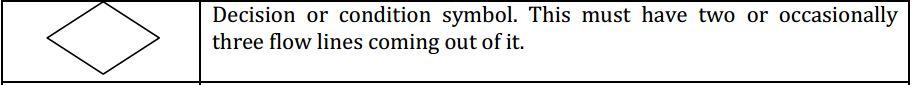 Decision or condition symbol flowchart