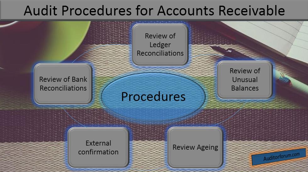 audit procedures for accounts receivable