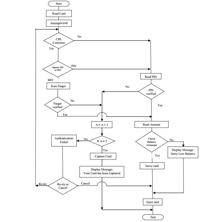 Flow Chart - Questions and Answers | Basic to Advance Level