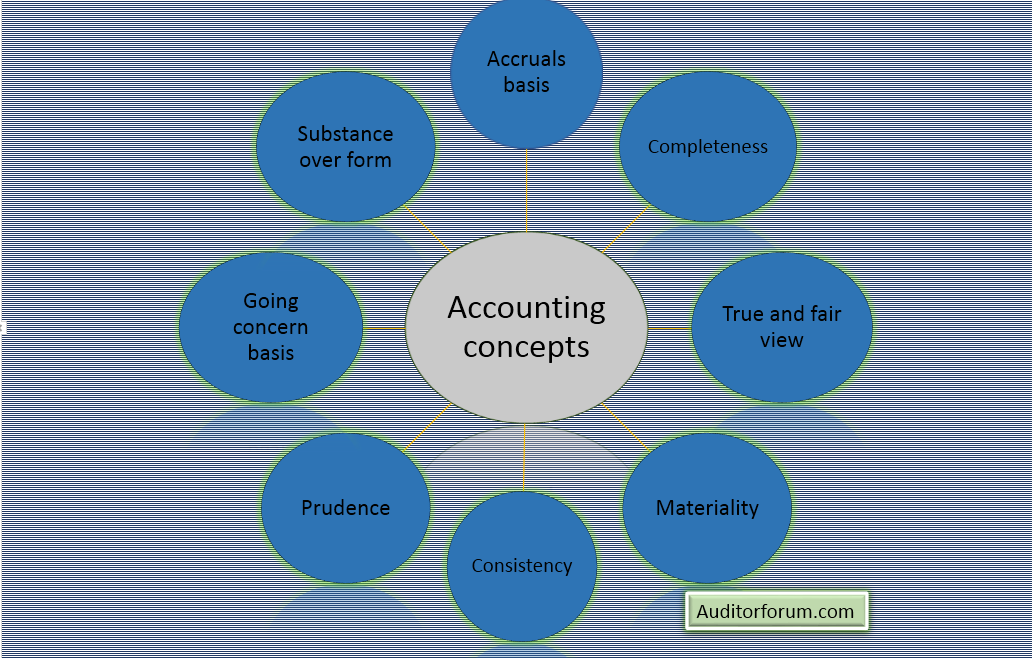 accounting concepts and accounting principles